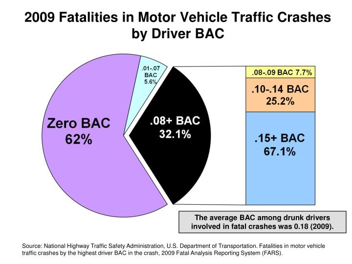 2009 Fatalities in Motor Vehicle Traffic Crashes