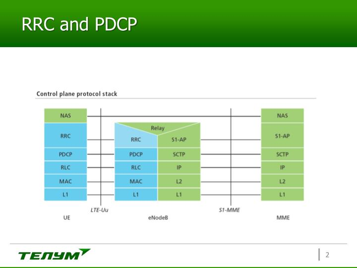 RRC and PDCP