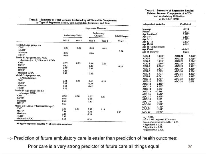 => Prediction of future ambulatory care is easier than prediction of health outcomes: