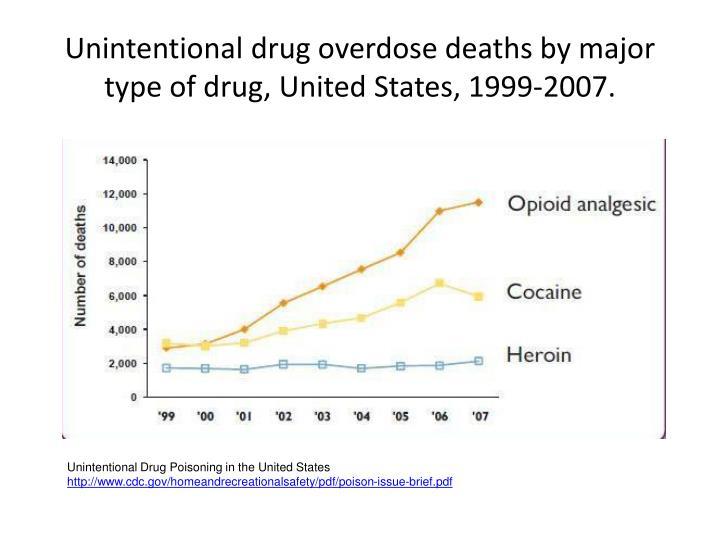 Unintentional drug overdose deaths by major type of drug, United States, 1999-2007.