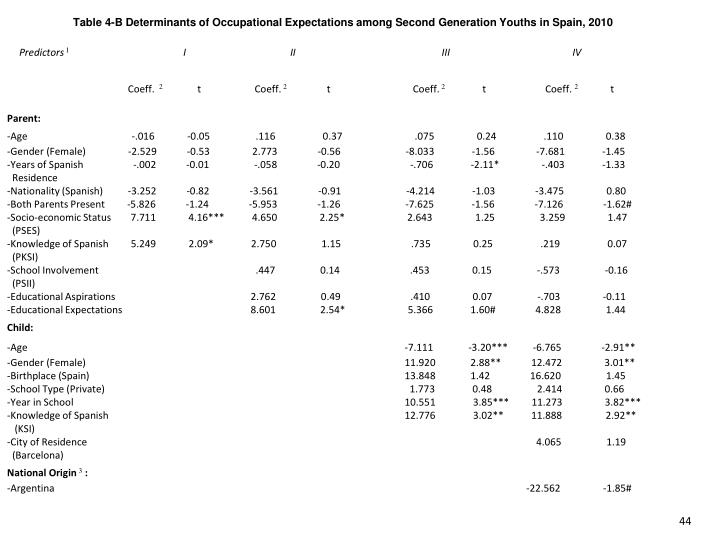 Table 4-B Determinants of Occupational Expectations among Second Generation Youths in Spain, 2010