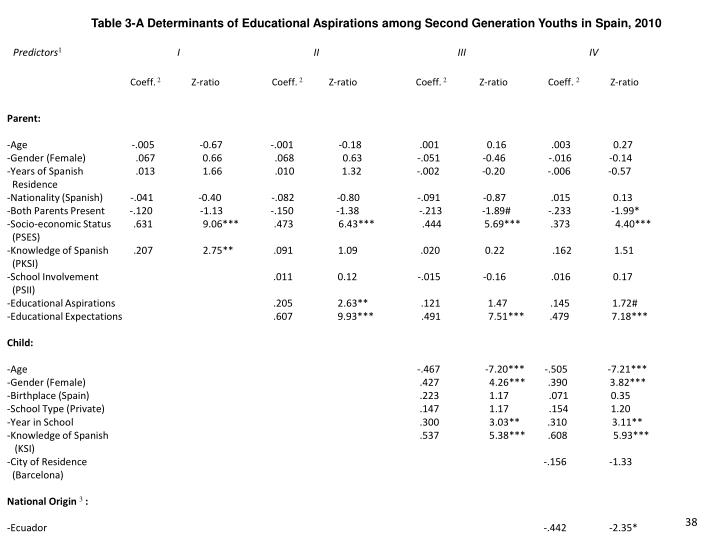 Table 3-A Determinants of Educational Aspirations among Second Generation Youths in Spain, 2010
