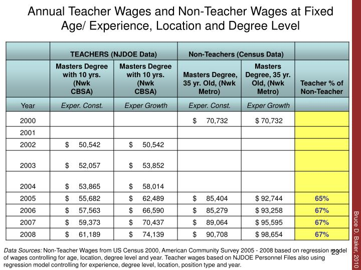 Annual Teacher Wages and Non-Teacher Wages at Fixed Age/ Experience, Location and Degree Level