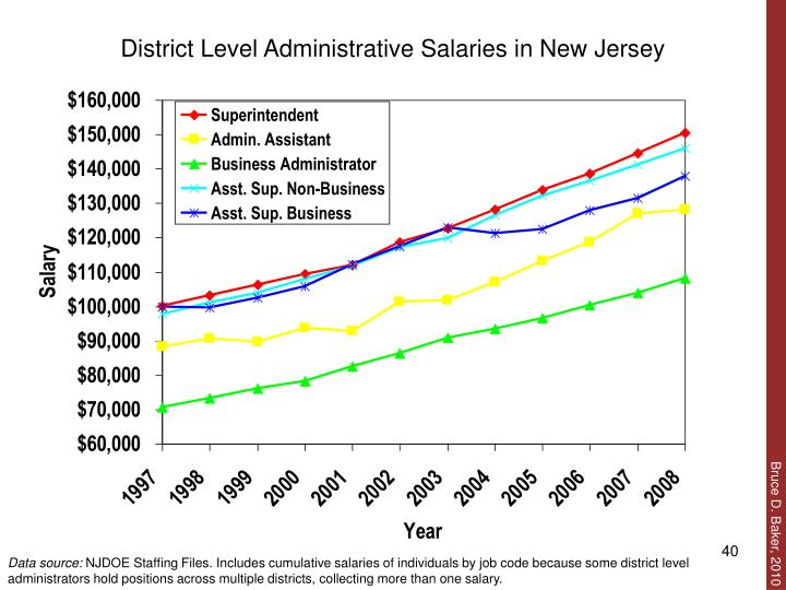 District Level Administrative Salaries in New Jersey