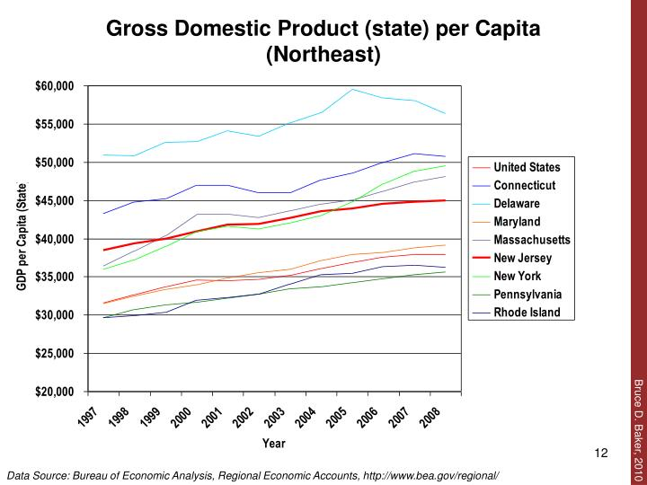 Gross Domestic Product (state) per Capita