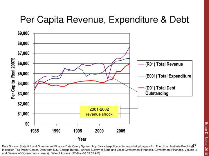 Per Capita Revenue, Expenditure & Debt