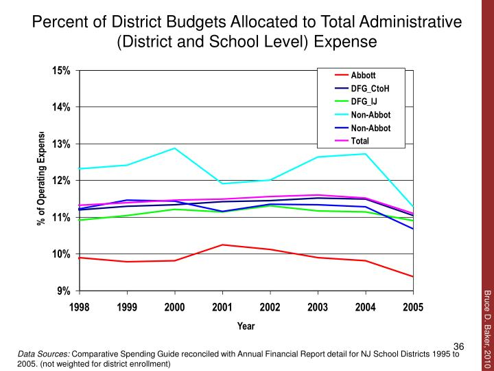 Percent of District Budgets Allocated to Total Administrative (District and School Level) Expense