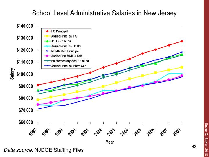 School Level Administrative Salaries in New Jersey