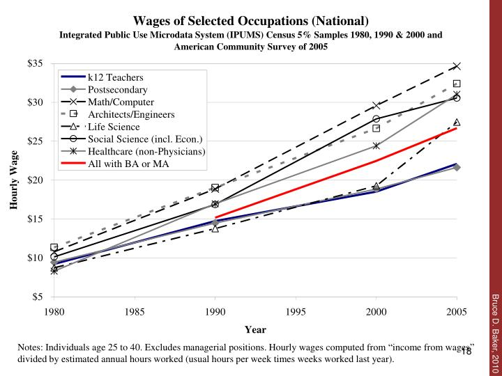 "Notes: Individuals age 25 to 40. Excludes managerial positions. Hourly wages computed from ""income from wages"" divided by estimated annual hours worked (usual hours per week times weeks worked last year)."