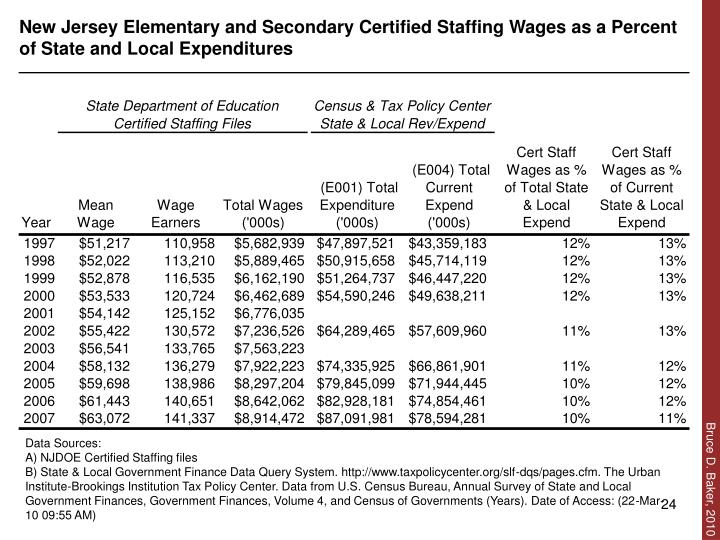 New Jersey Elementary and Secondary Certified Staffing Wages as a Percent of State and Local Expenditures