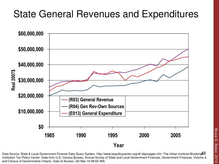 State General Revenues and Expenditures