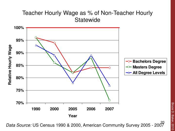 Teacher Hourly Wage as % of Non-Teacher Hourly