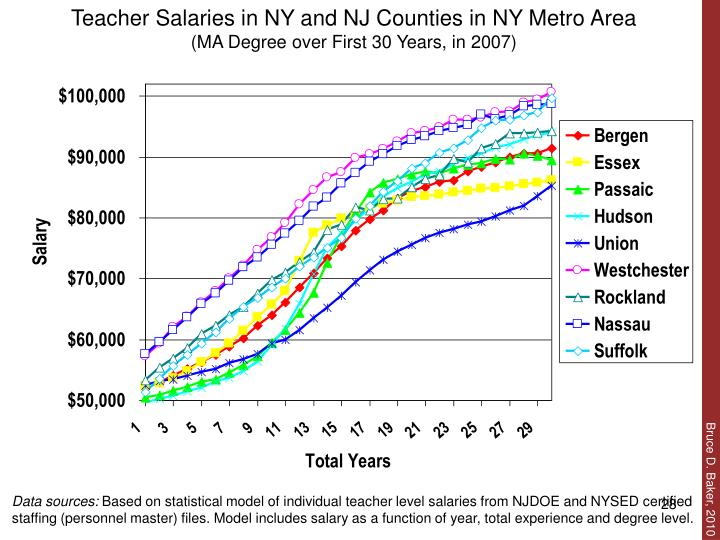 Teacher Salaries in NY and NJ Counties in NY Metro Area