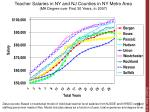 teacher salaries in ny and nj counties in ny metro area ma degree over first 30 years in 2007