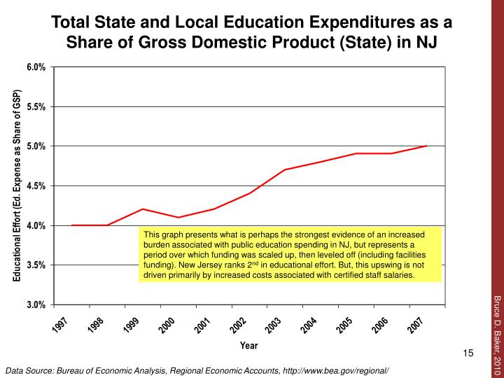 Total State and Local Education Expenditures as a Share of Gross Domestic Product (State) in NJ
