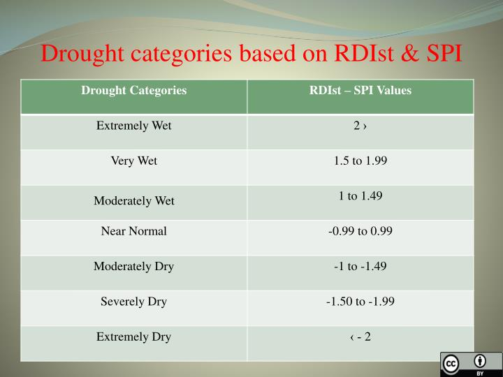 Drought categories based on RDIst & SPI
