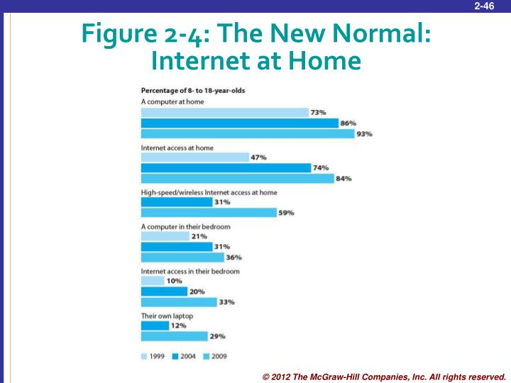 Figure 2-4: The New Normal:
