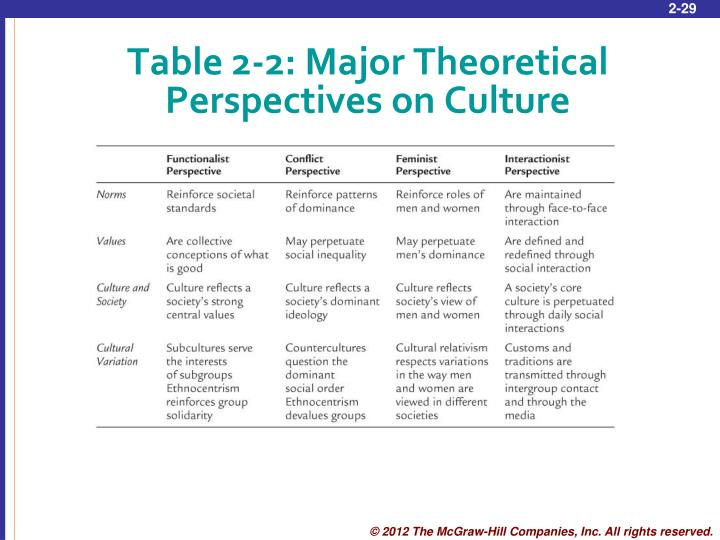 Table 2-2: Major Theoretical Perspectives on Culture