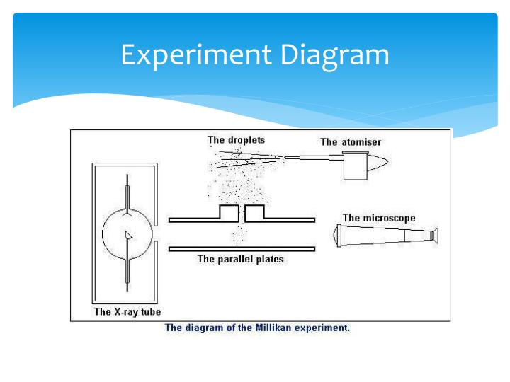 Experiment Diagram