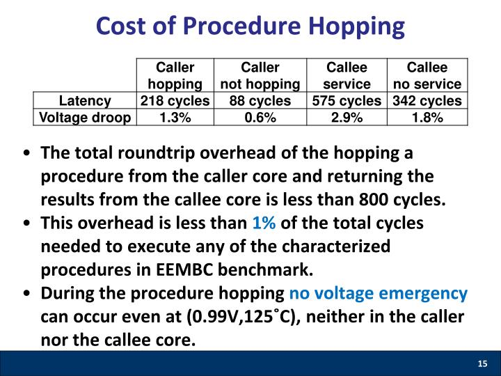 Cost of Procedure Hopping