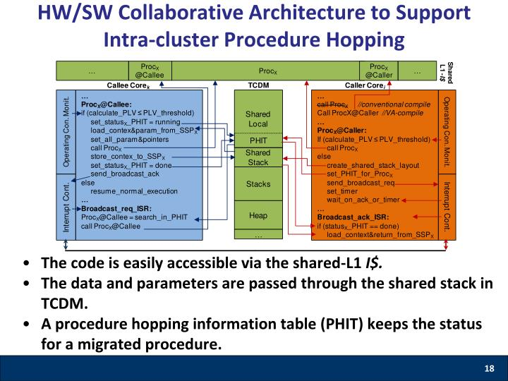 HW/SW Collaborative Architecture to Support Intra-cluster Procedure Hopping