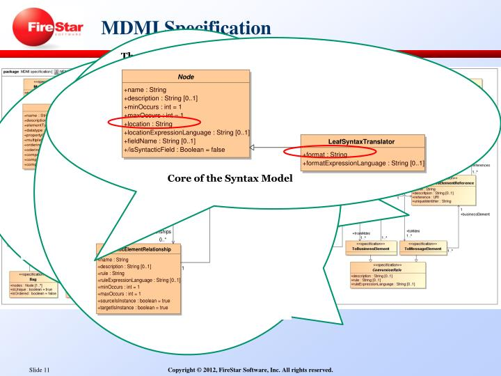 MDMI Specification