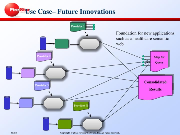 Use Case– Future Innovations