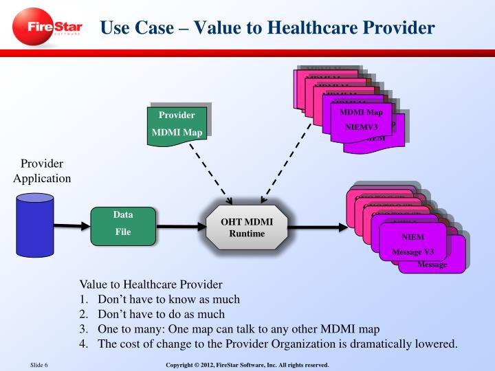 Use Case – Value to Healthcare Provider
