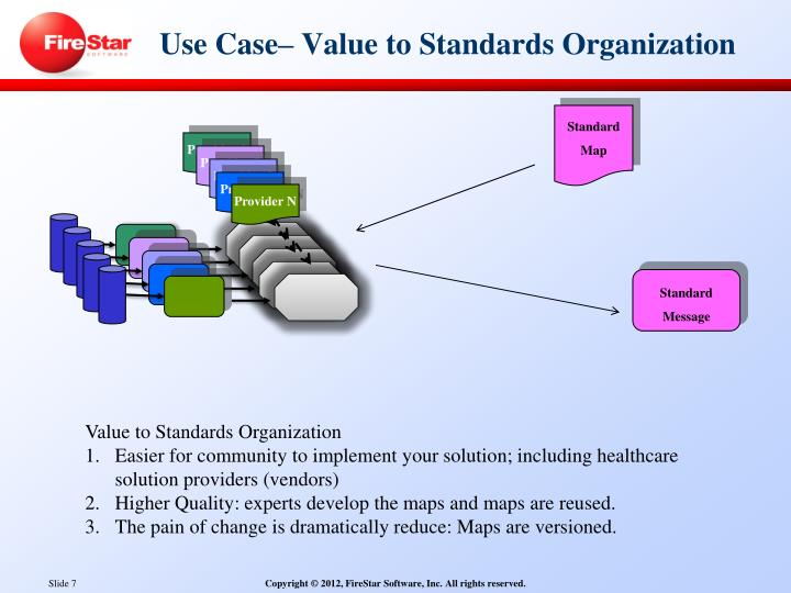 Use Case– Value to Standards Organization