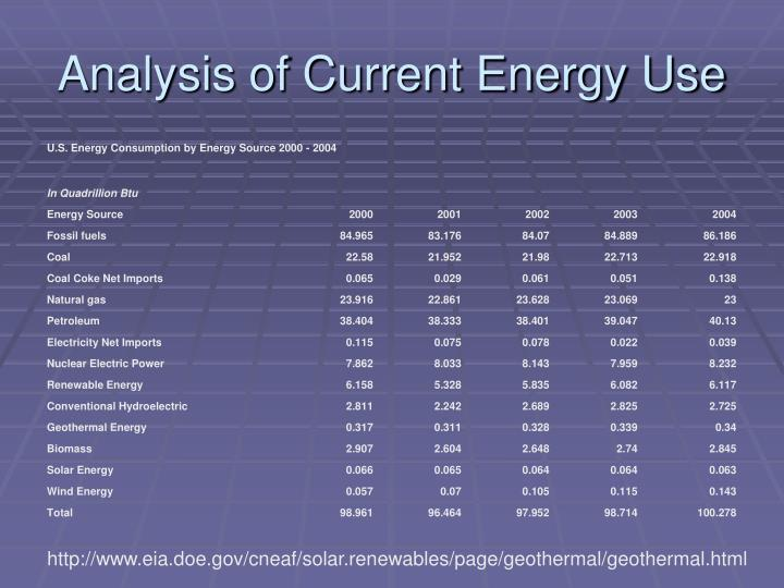 Analysis of Current Energy Use