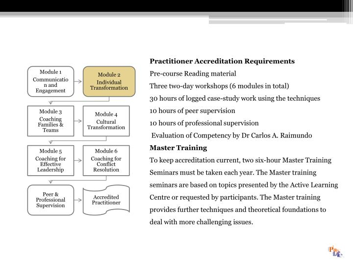 Practitioner Accreditation Requirements