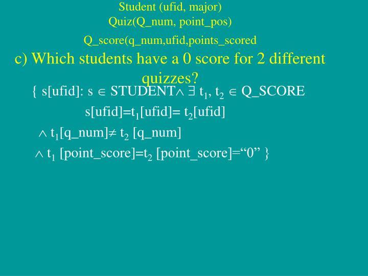 Student (ufid, major)