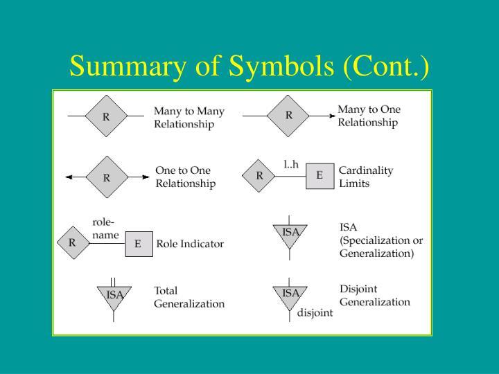 Summary of Symbols (Cont.)