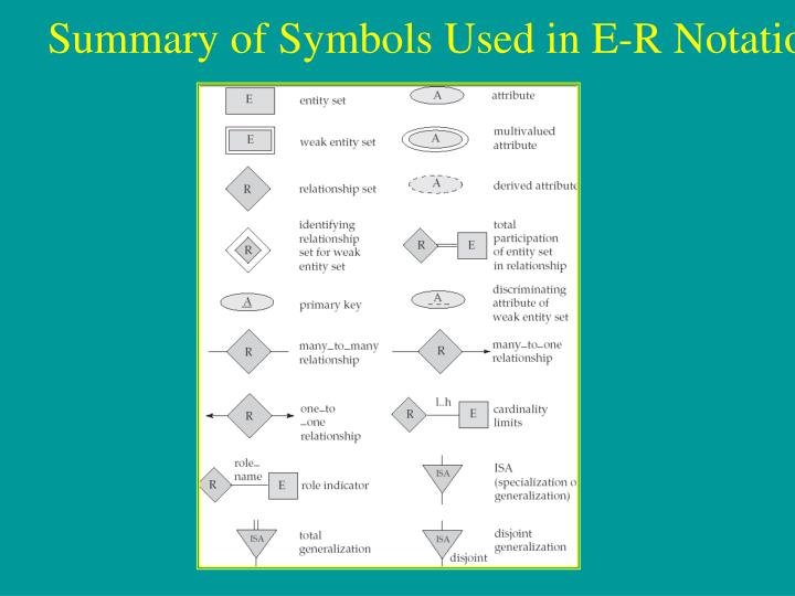 Summary of Symbols Used in E-R Notation