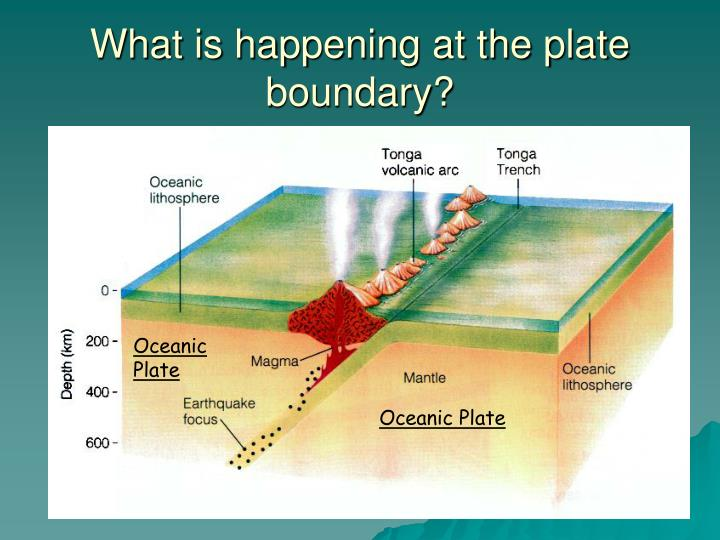 What is happening at the plate boundary?