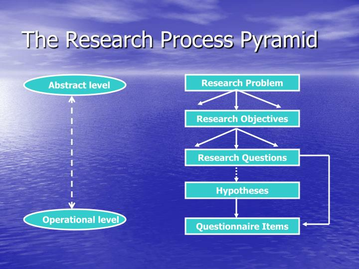 The Research Process Pyramid