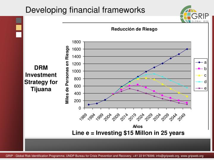 Developing financial frameworks