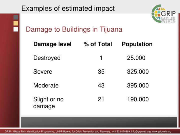 Examples of estimated impact