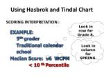 using hasbrok and tindal chart1