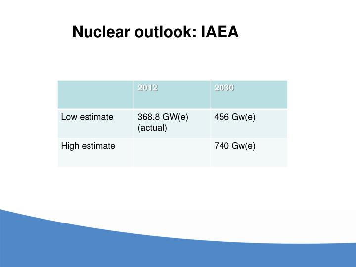 Nuclear outlook: IAEA