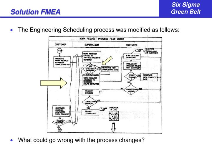 Solution FMEA