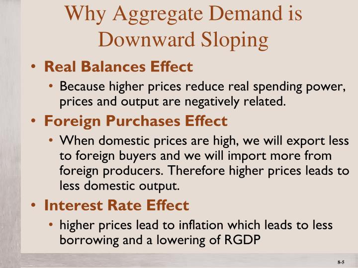Why Aggregate Demand is Downward Sloping