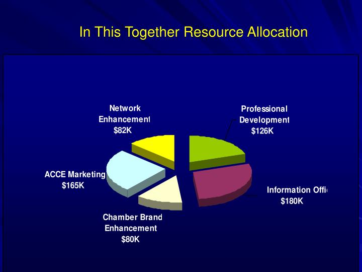 In This Together Resource Allocation