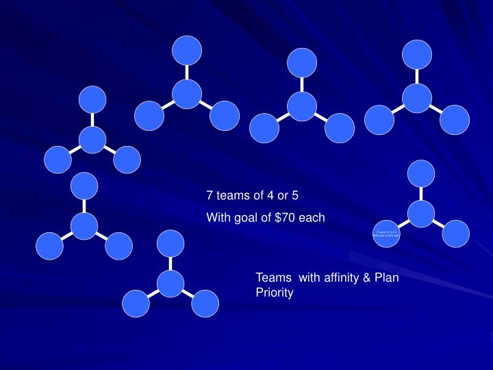 7 teams of 4 or 5