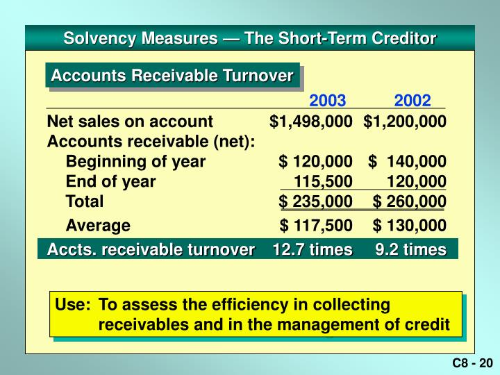 Solvency Measures — The Short-Term Creditor