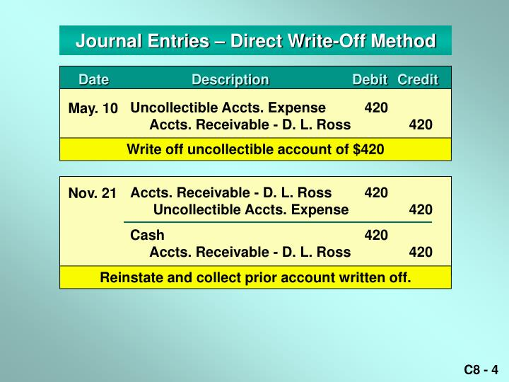 Journal Entries – Direct Write-Off Method