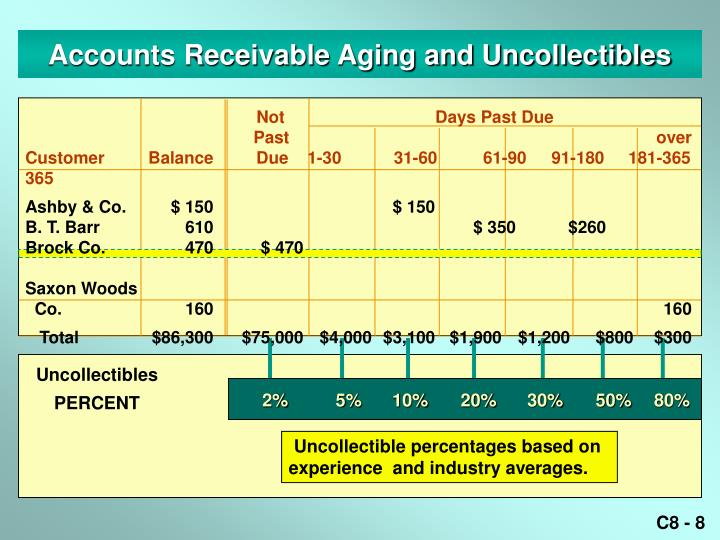 Accounts Receivable Aging and Uncollectibles