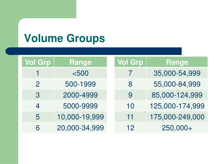 Volume Groups