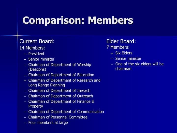 Comparison: Members