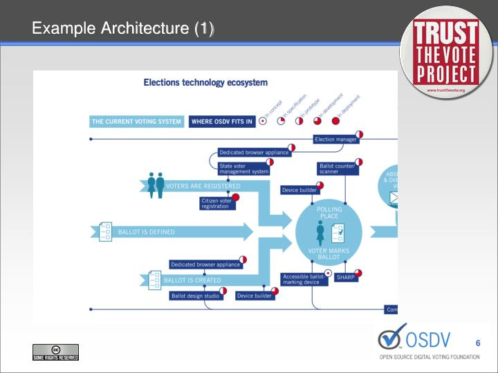 Example Architecture (1)